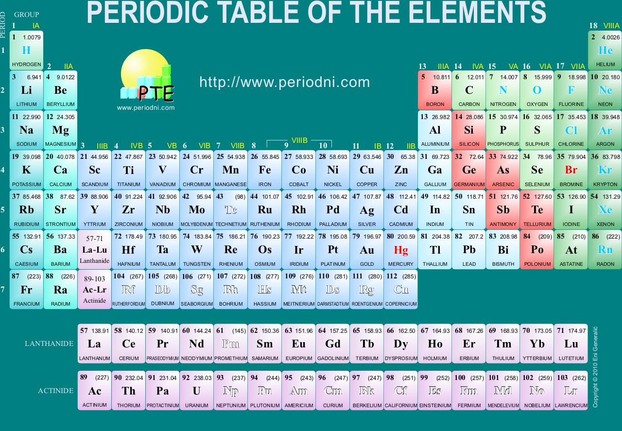 Kimia sistem periodik unsur nur azizah pada urtaz Images